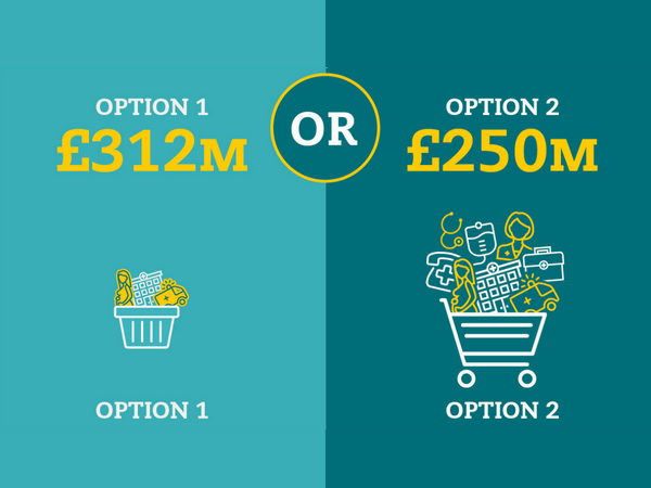 Why Option 2 will give the most and the best for the money